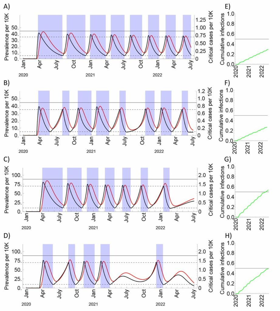 Diferentes escenarios del distanciamiento social hasta 2022 por coronavirus